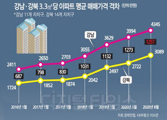 1㎡당 1402만원 `강남불패`… 강동·광진·마포 `로또단지` 대열